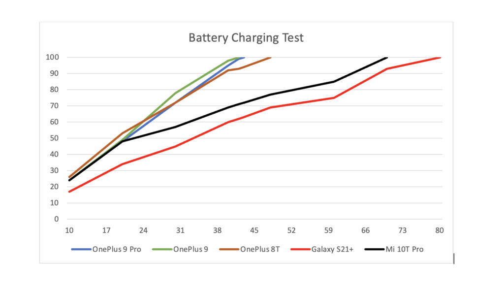 battery charging comparison