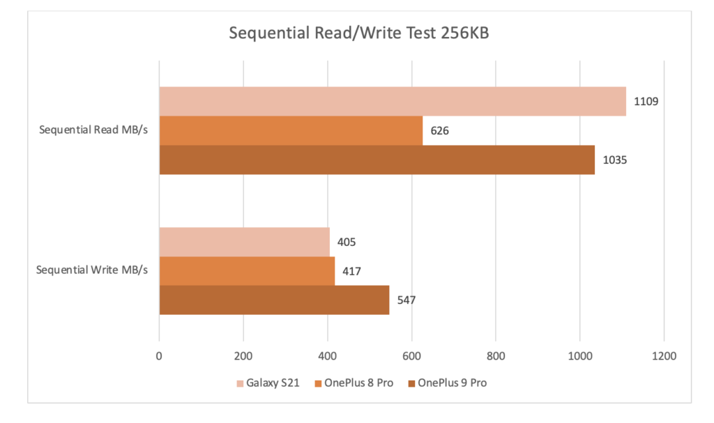 oneplus 9 pro sequential read write speed test 1
